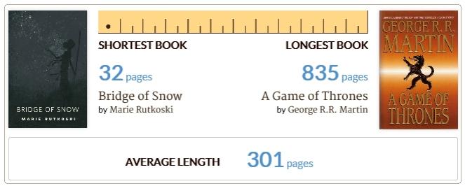 longest